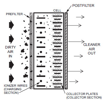 Electronic Air Cleaner Diagram